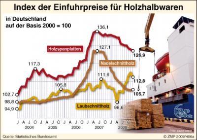 Importpreise für Nadelschnittholz
