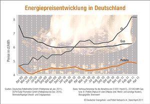Energiepreisentwicklung in Deutschland