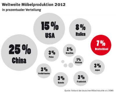 Weltweite Möbelproduktion in Prozent Quelle VDM