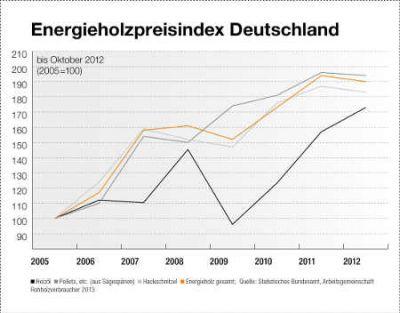 Energieholz-Preisindex Grafik rohholzverbraucher.de