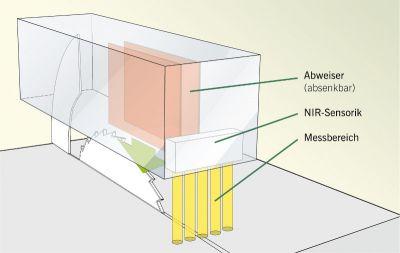 Handerkennung schematische Darstellung