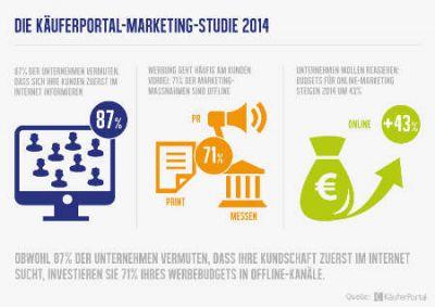 Die Ergebnisse der Marketing-Studie 2014 Bild kaeuferportal.de