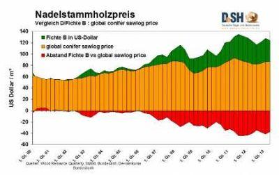Rundholzpreise in Deutschland liegen weit über dem weltweiten Durchschnitt  Quelle  DeSH