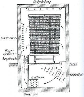 natuerlicher zug kondensatons-trockenanlage