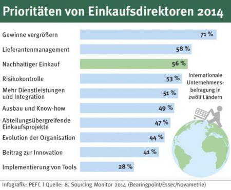 Prioritäten von Einkaufsdirektoren 2014