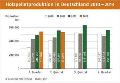 Entwicklung Pelletproduktion in Deutschland Quelle depv.de