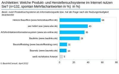 Produkt- und Herstellersuchseiten im Internet nach Informationen Quelle BauInfoConsult