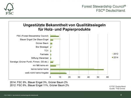 Unterstützte Bekanntheit von Qualitätssiegeln Quelle FSC