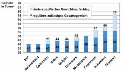 Zulässige Gesamtgewichte für Holztransporte innerhalb der EU Quelle AGR