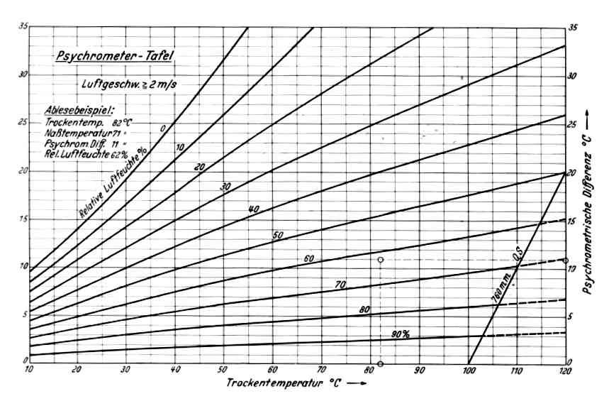 psychometer tabelle holzwurm page holz mit know how. Black Bedroom Furniture Sets. Home Design Ideas